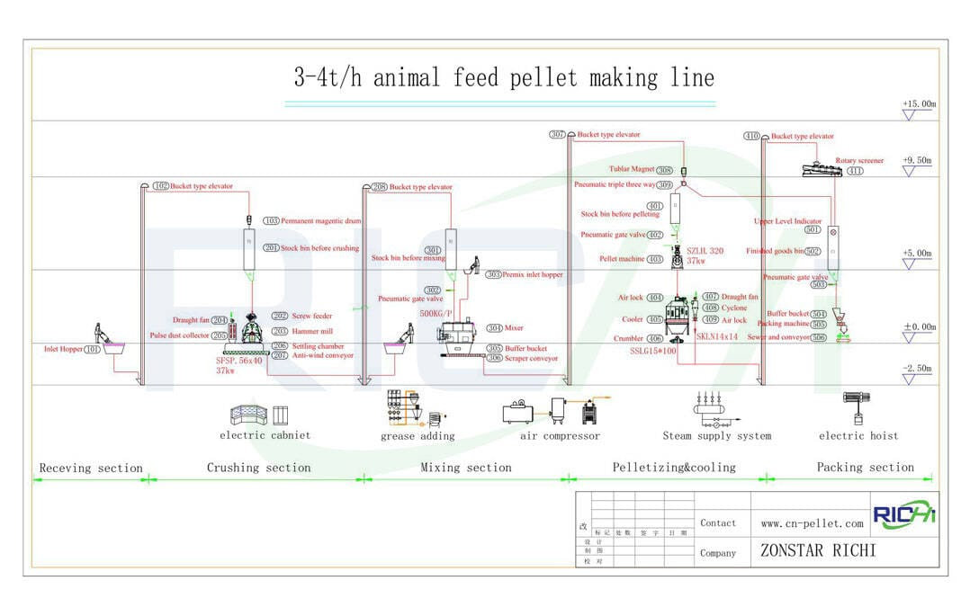 the flow chart of 3-4t/h feed pellet plant