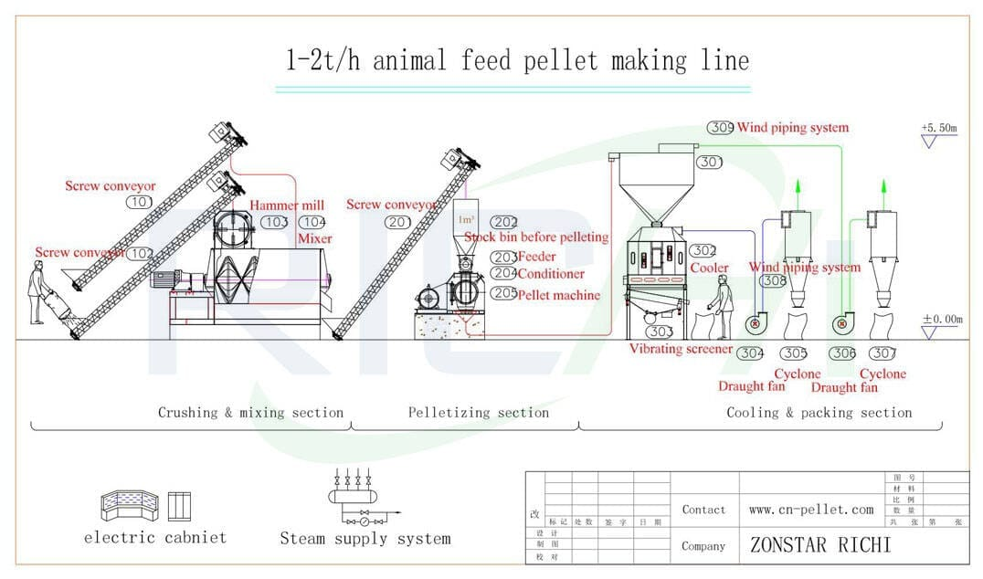 the flow chart of 1-2t/h feed pellet production line