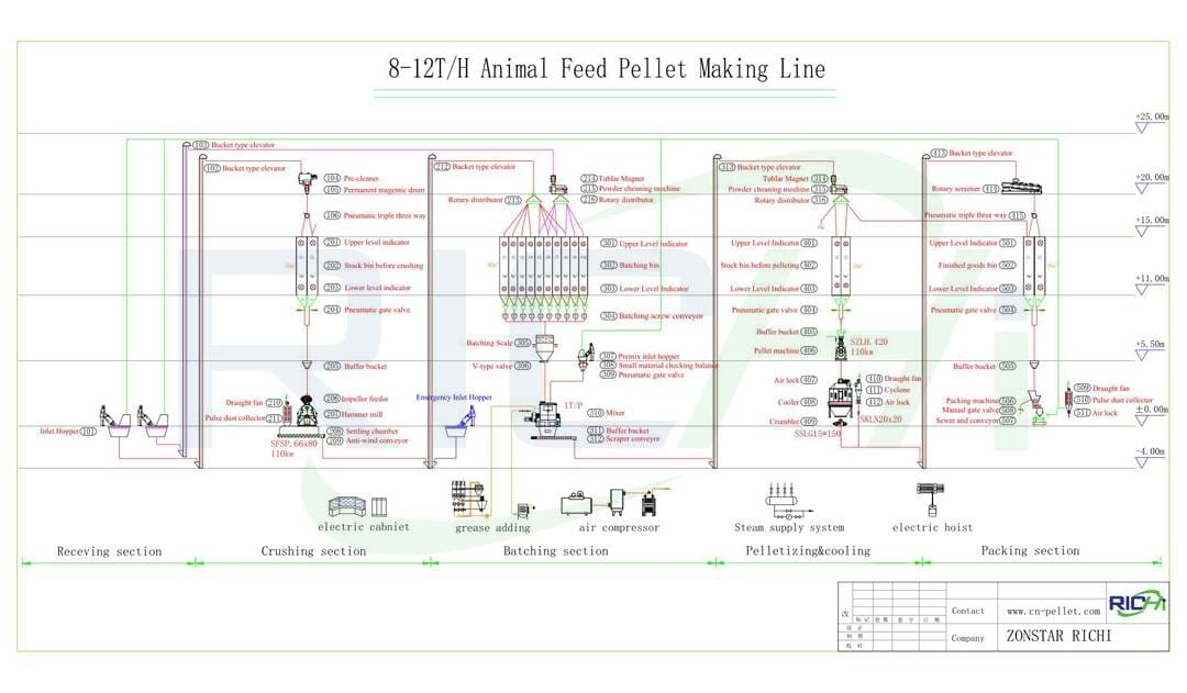 the flow chart of 8-12t/h Cattle Feed Pellet production line