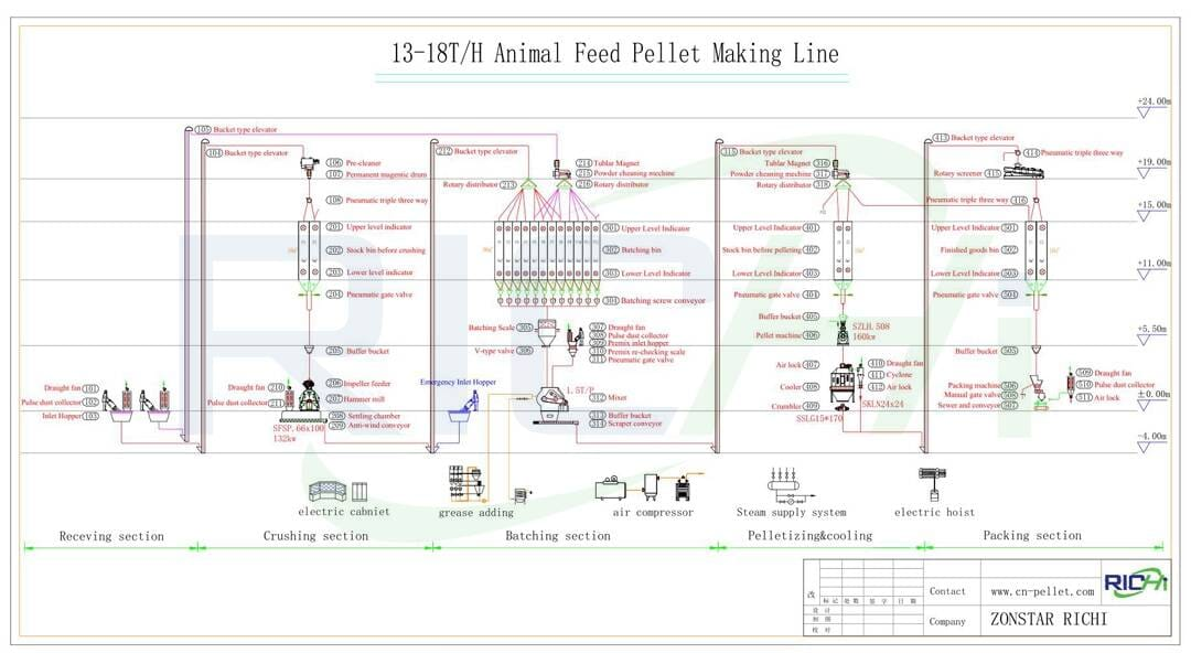 the flow chart of 13-18t/h poultry chicken fish feed pellet production line