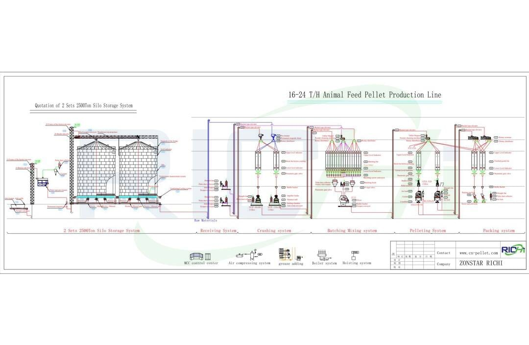 the flow chart of poultry feed plant