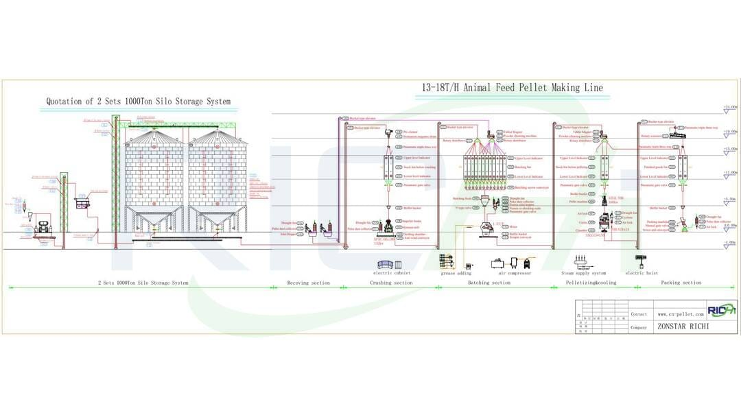 the flow chart of 13-18t/h poultry forage pellet production line