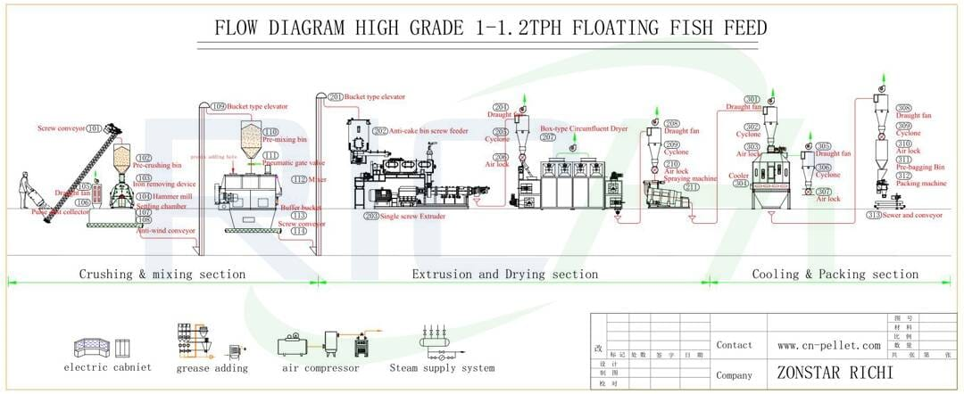 the flow chart of floating fish feed plant