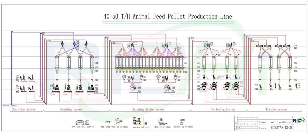 the flow chart of feed pellet plant
