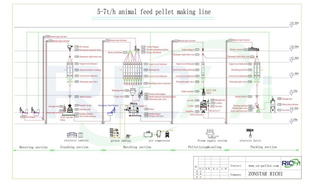 the flow chart of 5-7t/h feed pellet making line