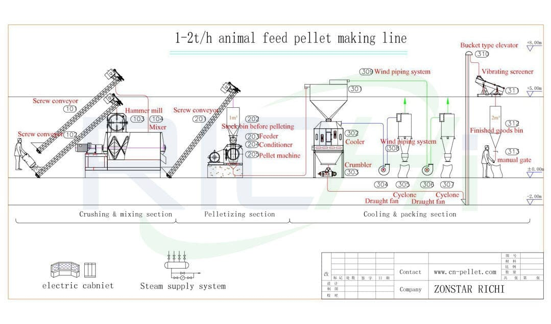 the flow chart of 1-2t/h feed pellet plant