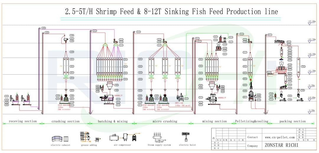 the flow chart of 2.5-5T/H shrimp feed &8-12t/h sinking feed production line