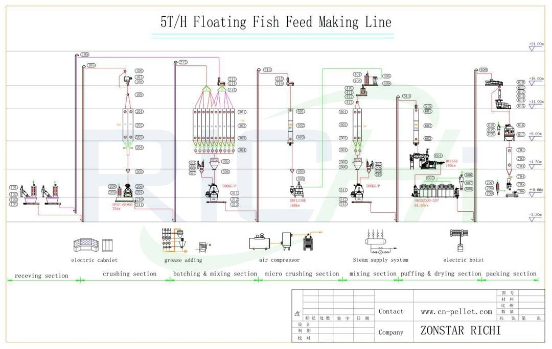 the flow chart of 5t/h floating fish feed making line