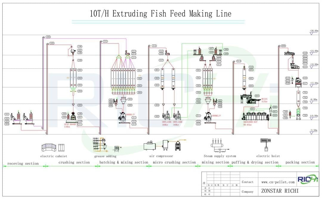 the flow chart of 10t/h extruding fish feed making line