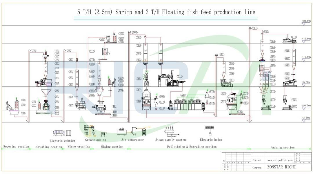 the flow chart of 2.5t/h shrimp and fish feed pellet line