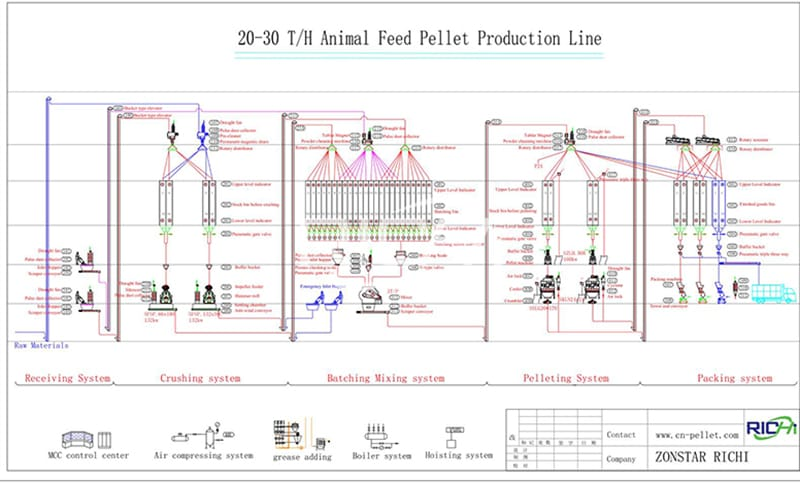 poultry and livestock feed production line