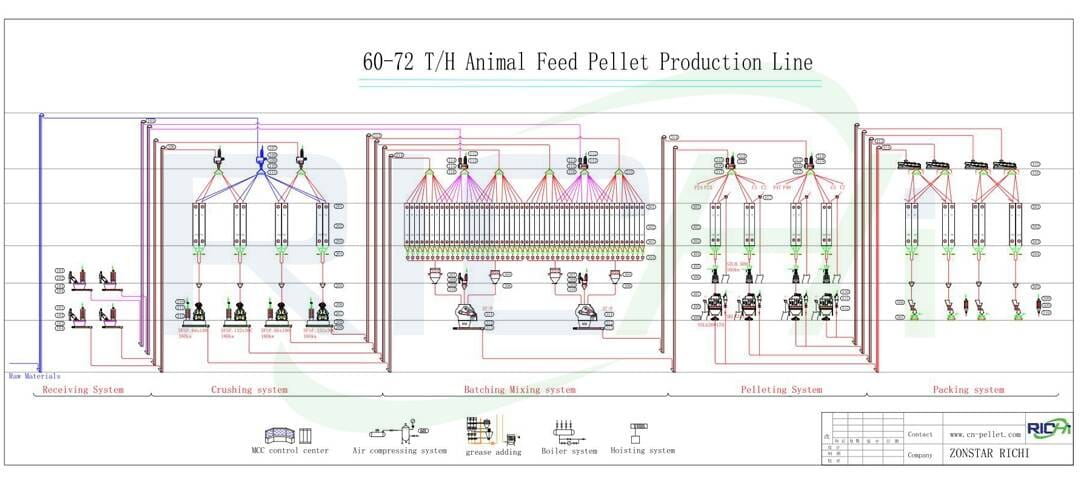 60-72t/h large feed production line
