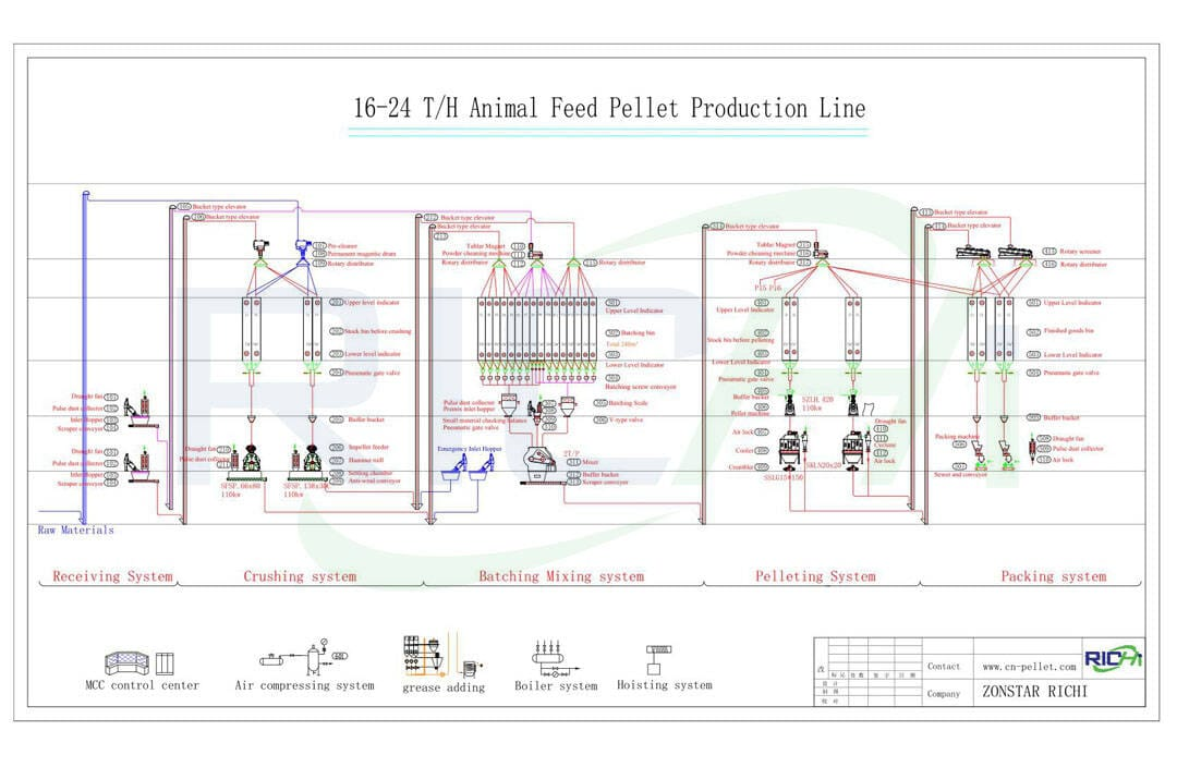 feed pellet processing line