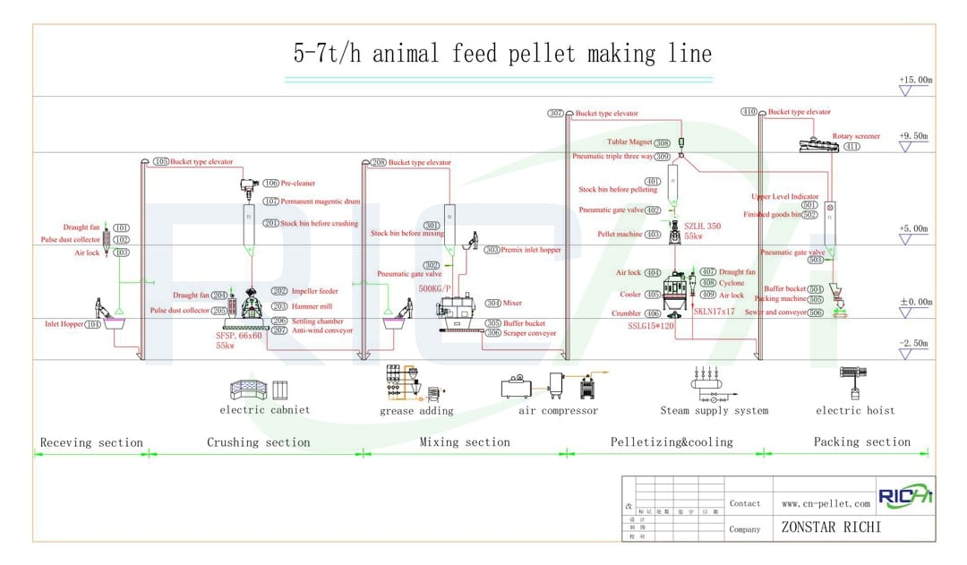 5T/H poultry feedstuff powder feed processing unit line