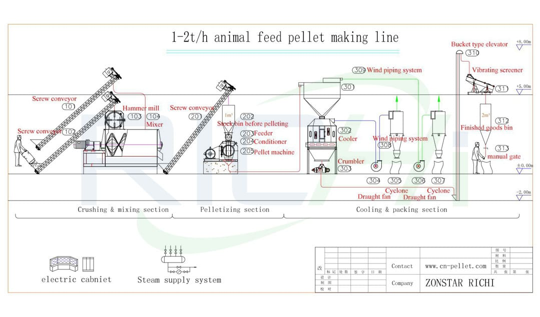 large scale 10T/H chicken poultry feed manufacturing plant for animal feed