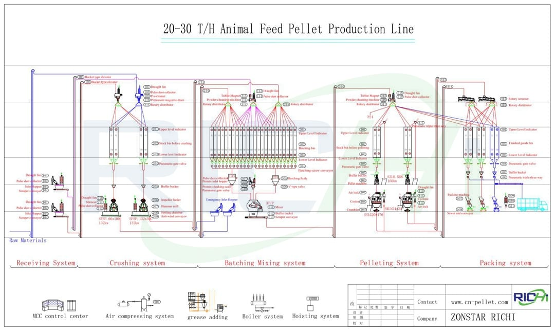 30t/h automatic complete poultry feed pellet line with reasonable price