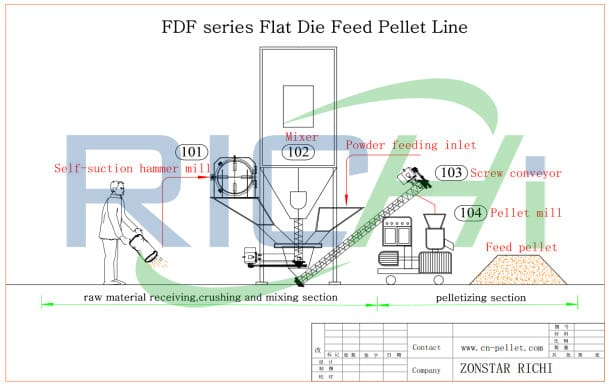 boiler chicken poultry feed making machinery