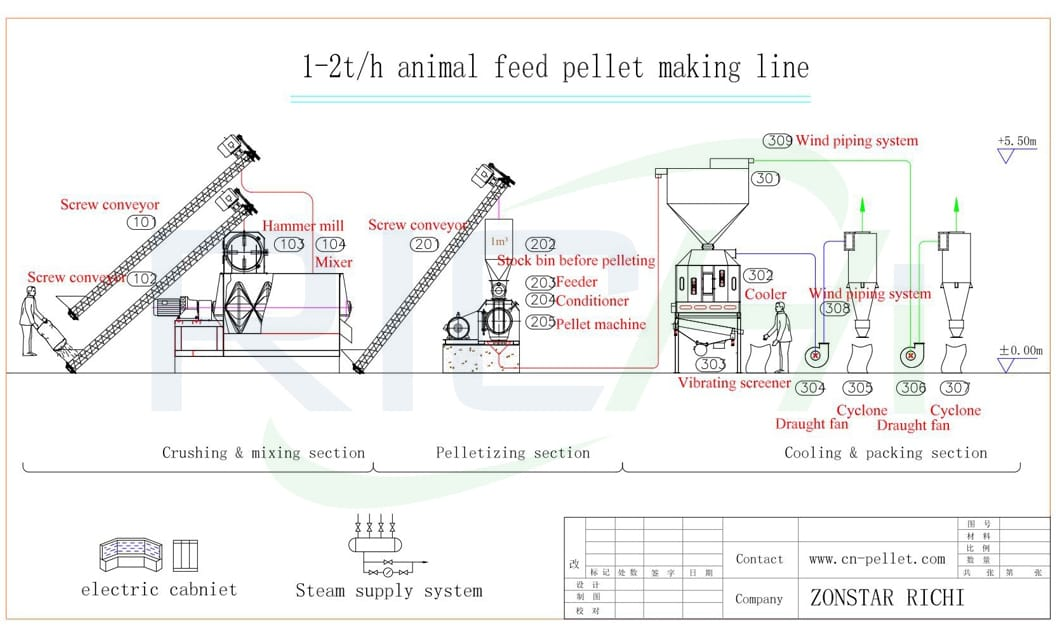 Manufacture Suppy for 1 ton per hour Animal Chicken Cattle Feed Production Line