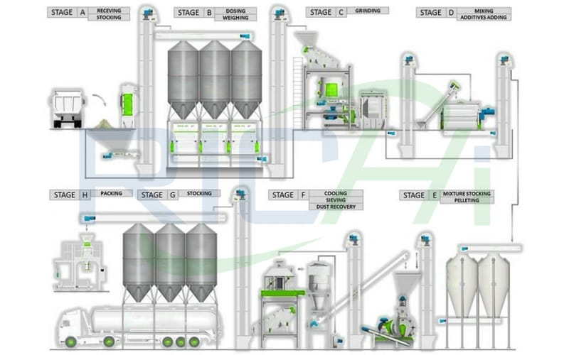 poultry chicken feed manufacturing process flow chart