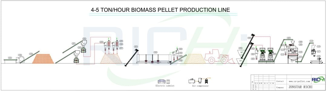 rice husk pellet production line 5 ton per hour capacity