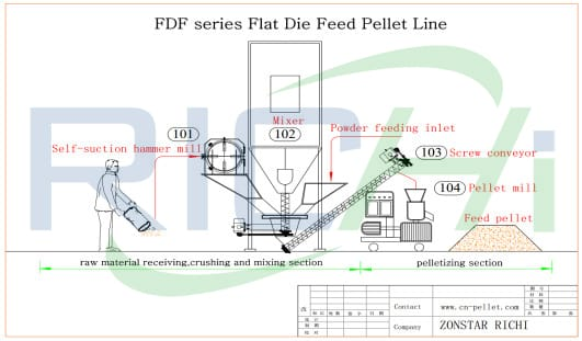 pig chicken cattle livestock poultry animal feed pellet making machine