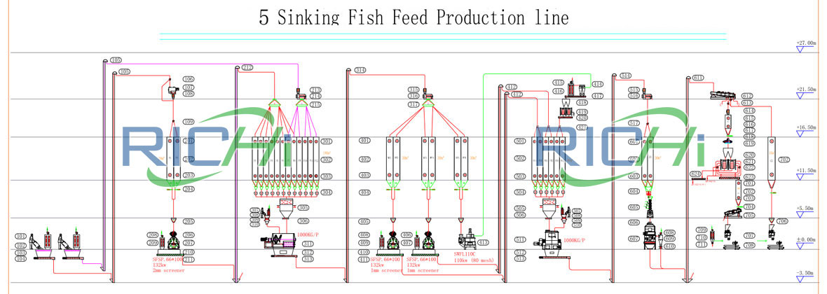 5t/h sinking fish feed production line flow chart