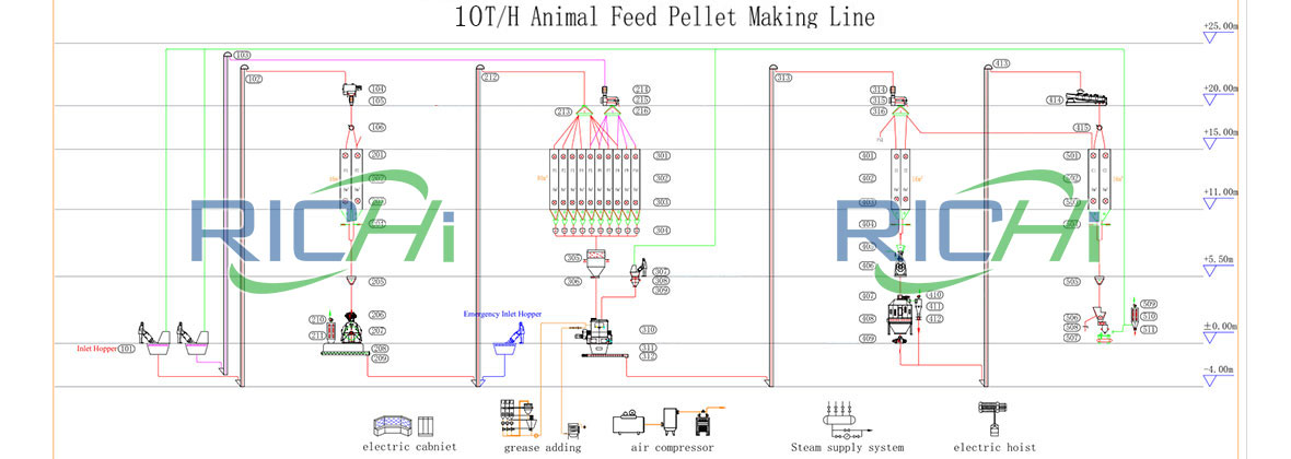 10T/H Animal Feed Pellet Making Line Flow Chart