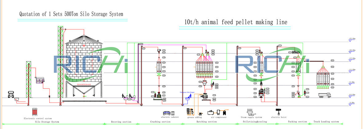 10t/h animal feed pellet production line flow chart